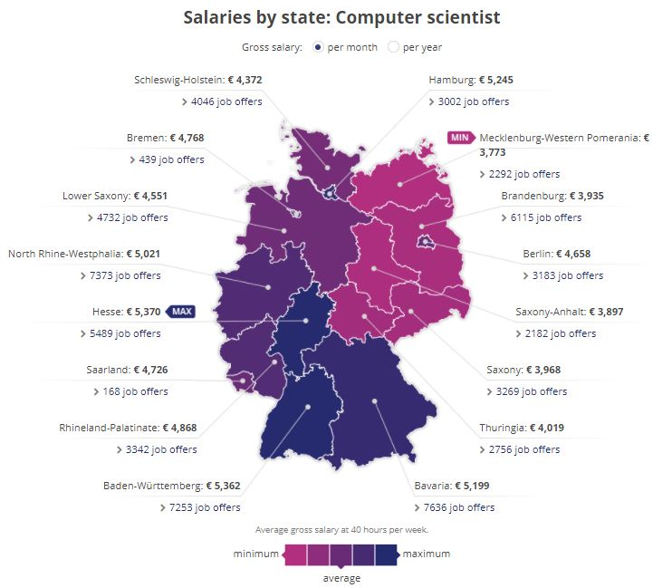 study computer science in Germany salaries
